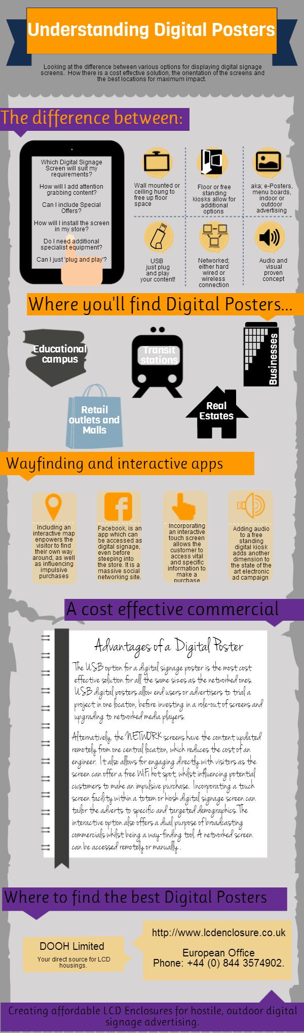 Understanding Digital Signage Posters
